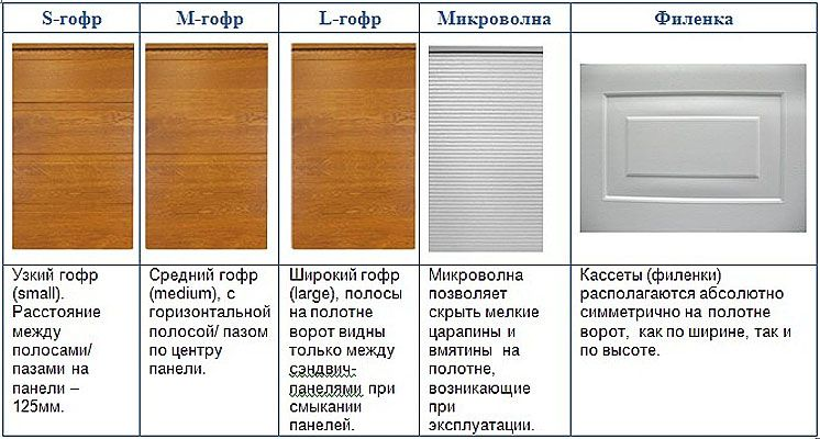 Секционные ворота АЛЮТЕХ,цена секционных ворот Донецк